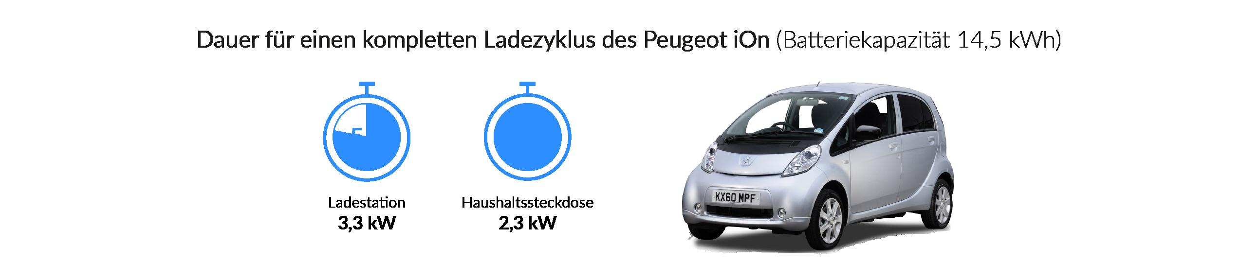 Ladezeiten des Peugeot iOn
