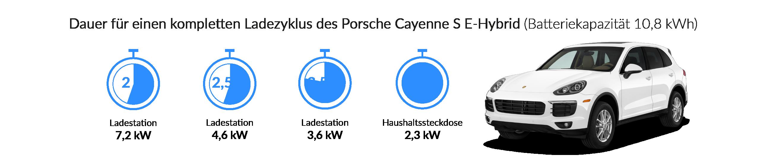 Ladezeiten des Porsche Cayenne S E-Hybrid