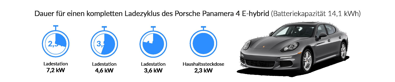 Ladezeiten des Porsche Panamera Turbo S E-Hybrid