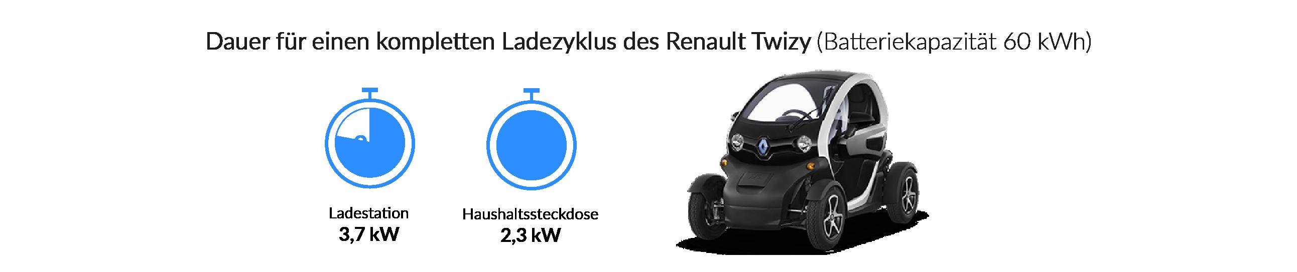 Ladezeiten des Renault Twizy