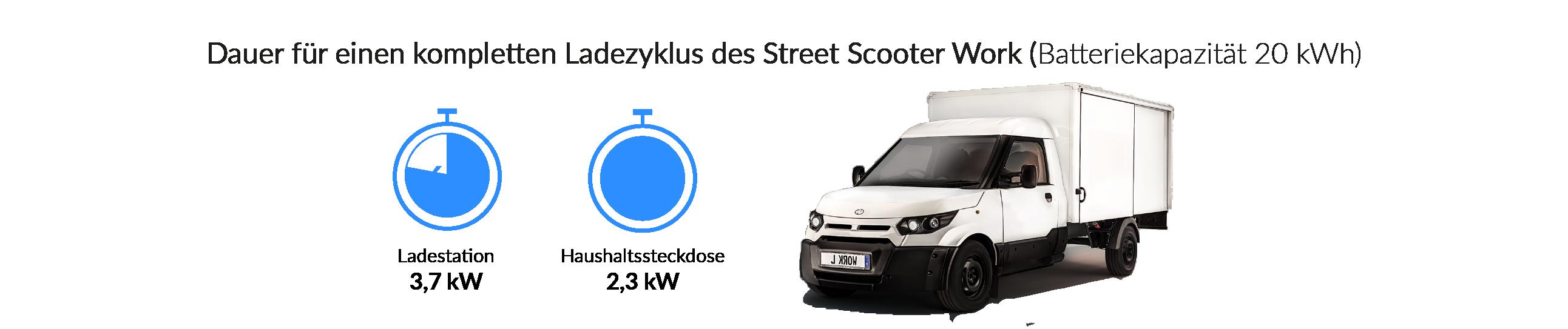 Ladezeiten des StreetScooter Work