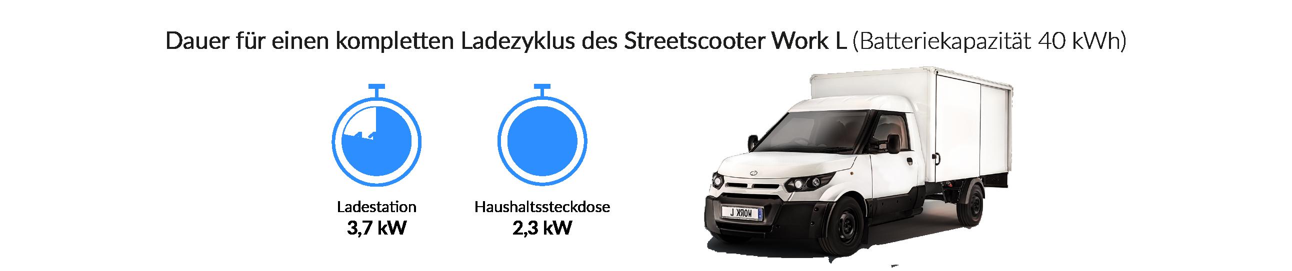 Ladezeiten des StreetScooter Work L