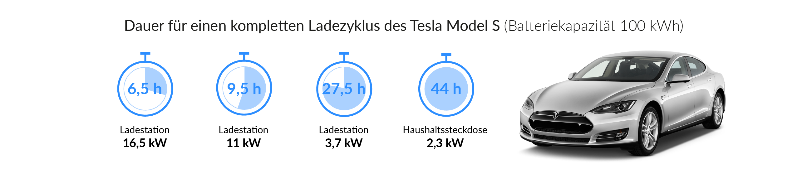 Ladezeiten Tesla Model S