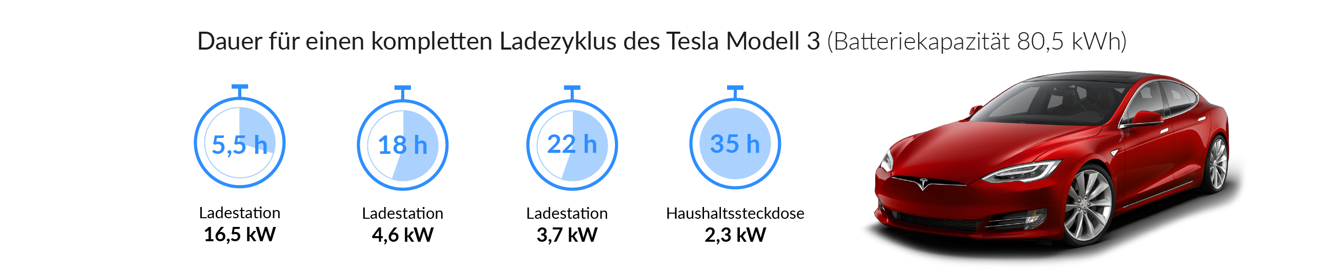 Ladezeiten des Tesla Model 3