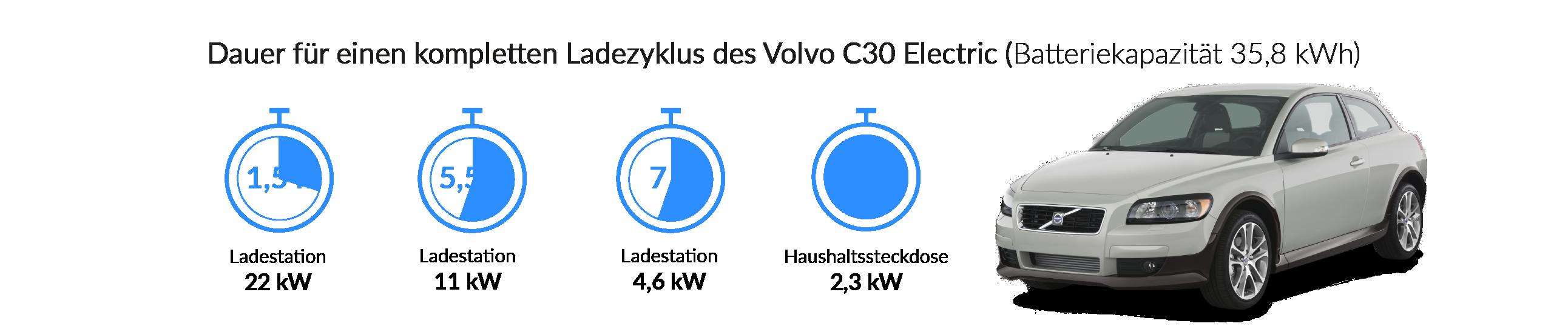 Ladezeiten des Volvo C30 Electric