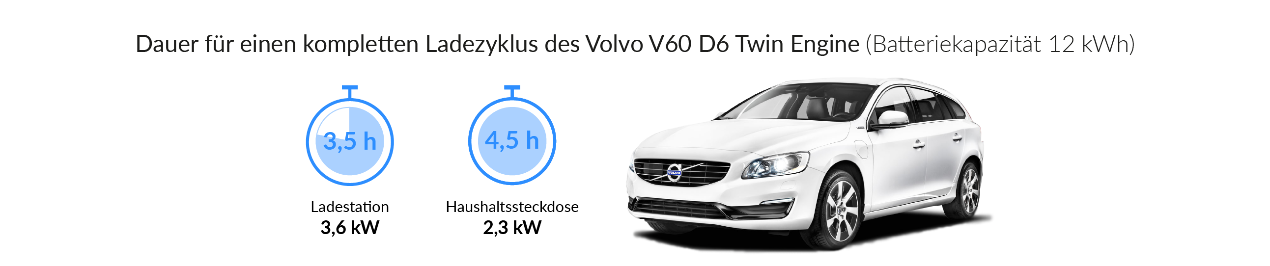 Ladezeiten des Volvo V60 D6 Twin Engine