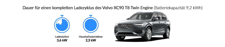 Ladezeiten des Volvo XC90 T8 Twin Engine