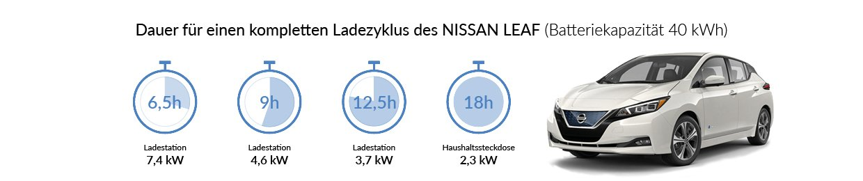 nissan leaf ladestation ladekabel. Black Bedroom Furniture Sets. Home Design Ideas