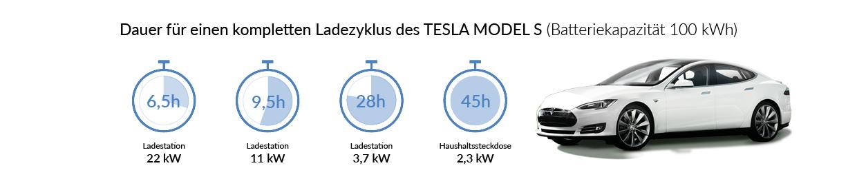 Ladezeiten des Tesla Model S
