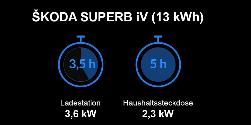 Ladezeiten ŠKODA SUPERB iV