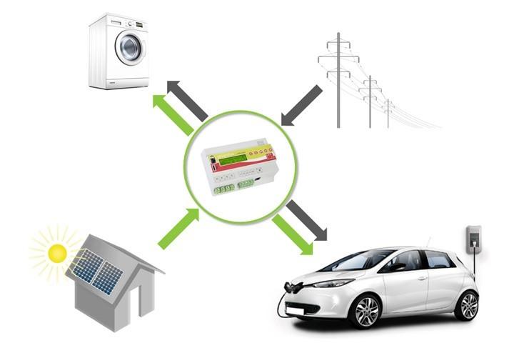 Solar-Energiemanagementsystem von smartfox
