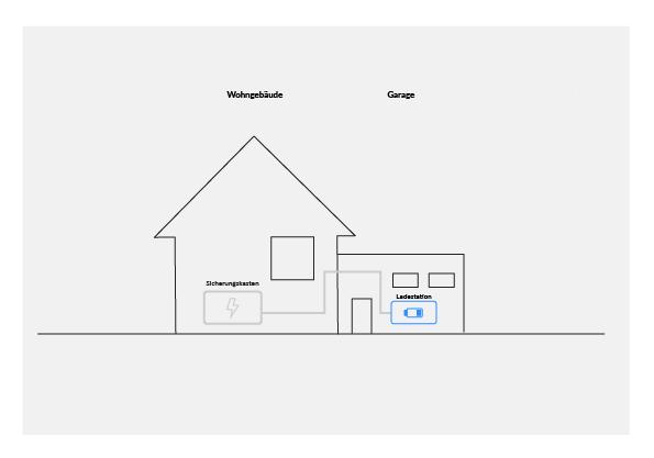 Kurzgeschichte Installationsservice Einfamilienhaus mit Garage Tesla Model S