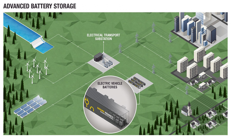 Demeter invests in Renault Group's second-life battery project and The Mobility House