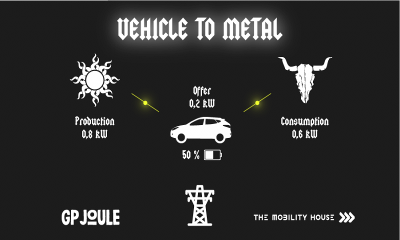 Vehicle-to-Metal: Electric vehicles secure sustainable energy supply at Wacken Open Air