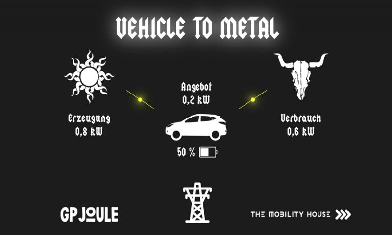Vehicle-to-Metal: Elektrofahrzeuge sorgen für nachhaltige Energieversorgung auf dem Wacken Open Air