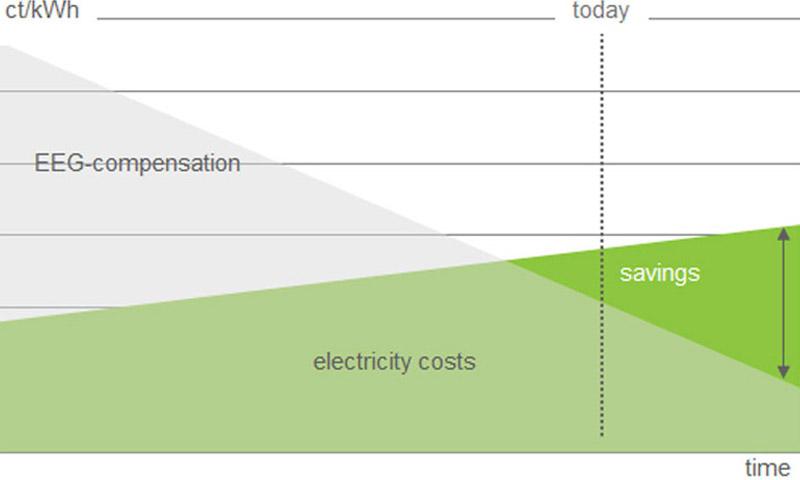Grafik: Einsparung von Energiekosten durch Eigennutzung von PV Strom