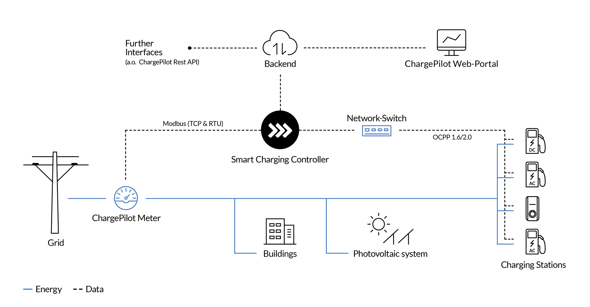 ChargePilot - Interplay between hardware and software