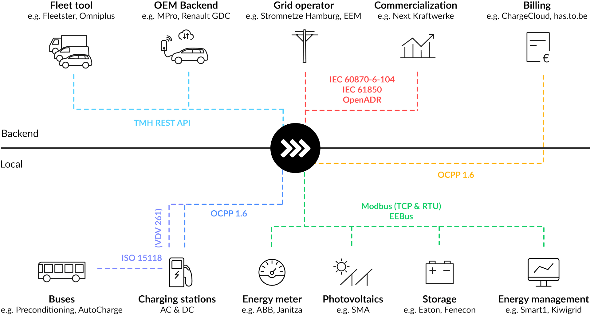 ChargePilot Interfaces map