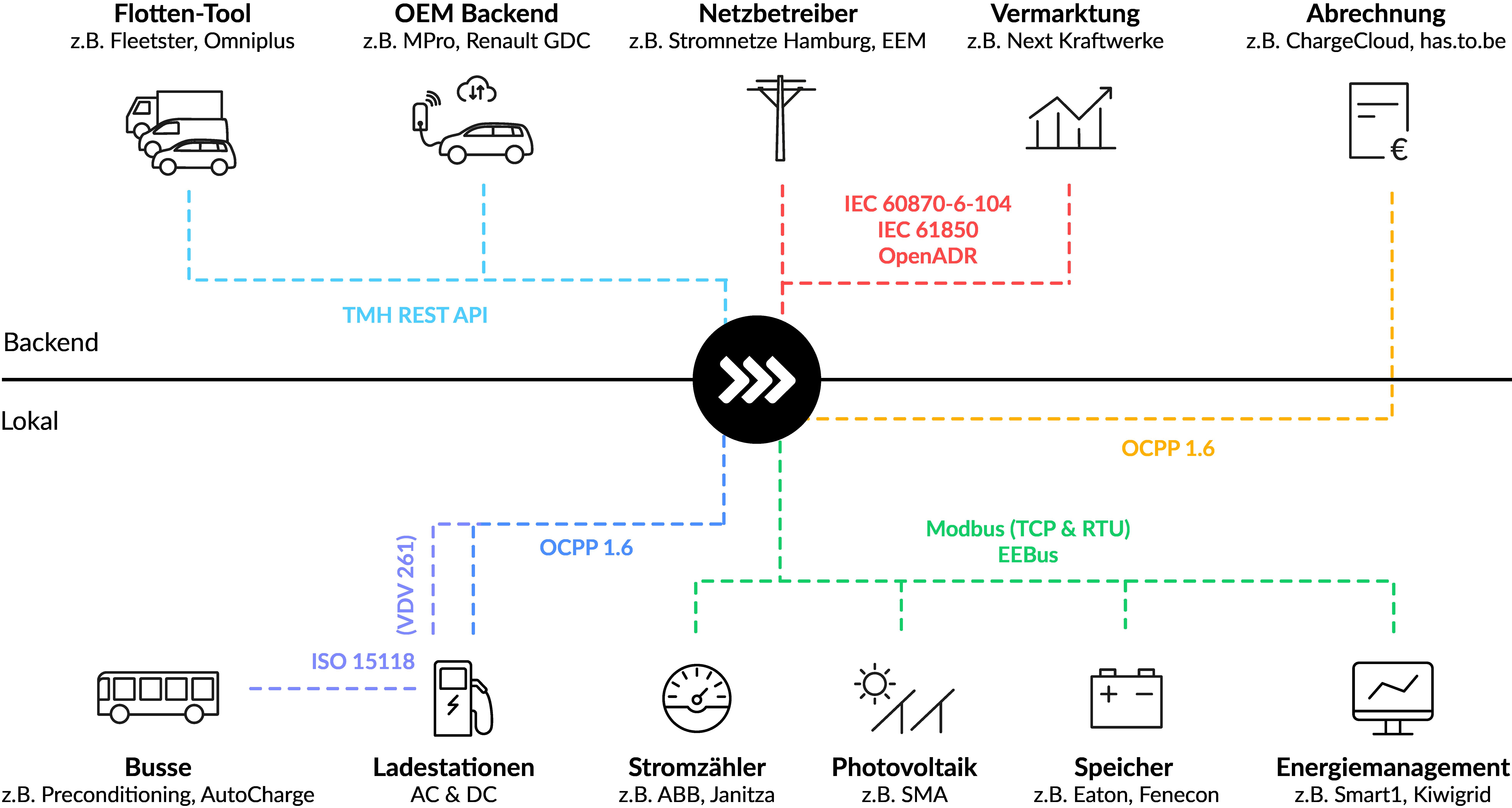 ChargePilot Schnittstellen Lade- und Energiemanagement