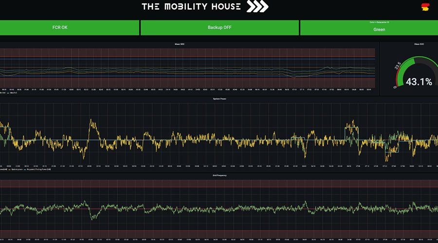 Vehicle-Grid-Integration (VGI)