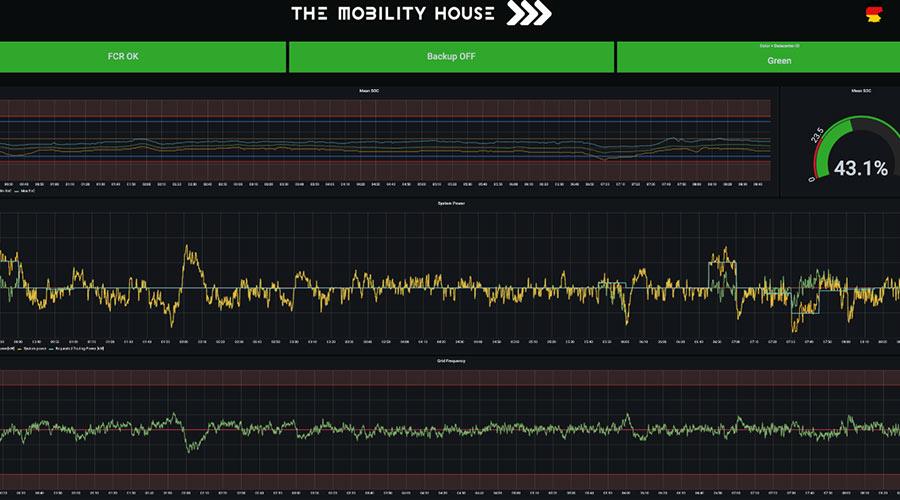 Vehicle Grid Integration (VGI)