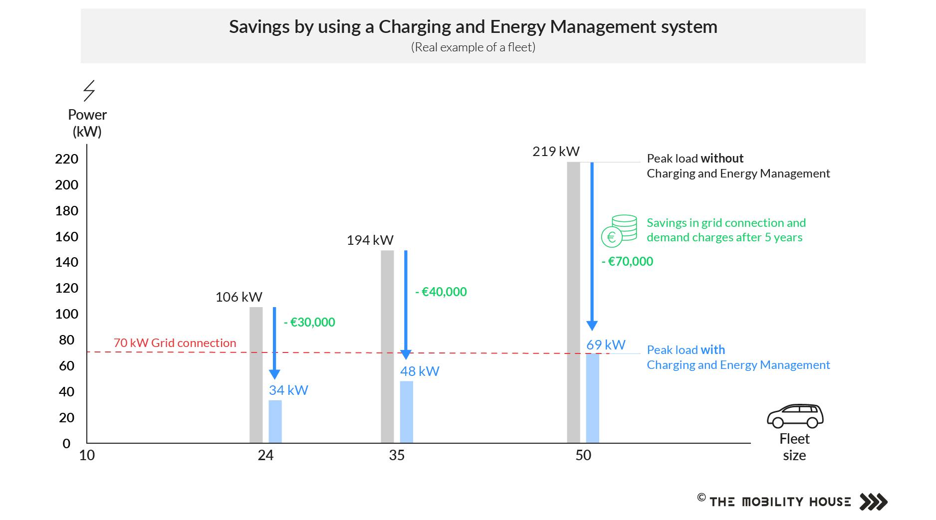 Electric fleet savings when using an energy management system