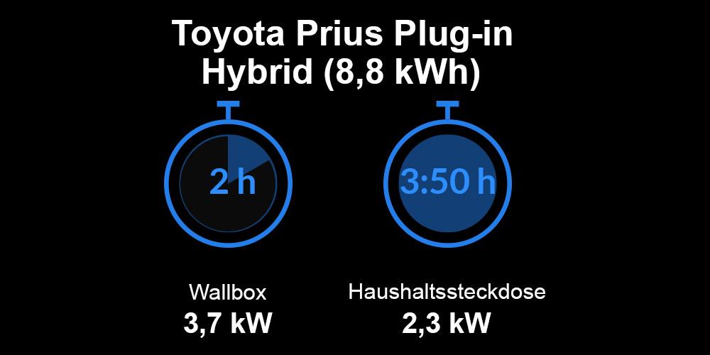 Ladezeiten Toyota Prius Plug-in Hybrid