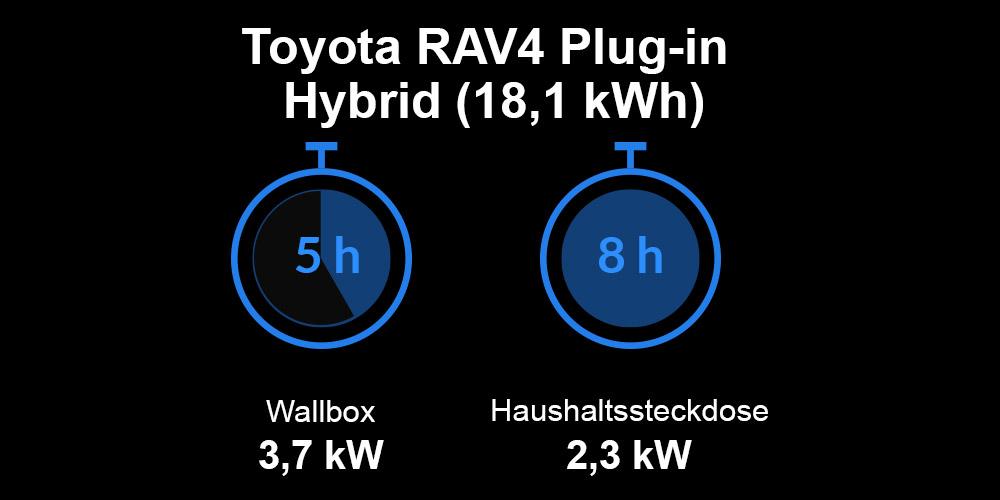 Ladezeiten Toyota RAV4 Plug-in Hybrid