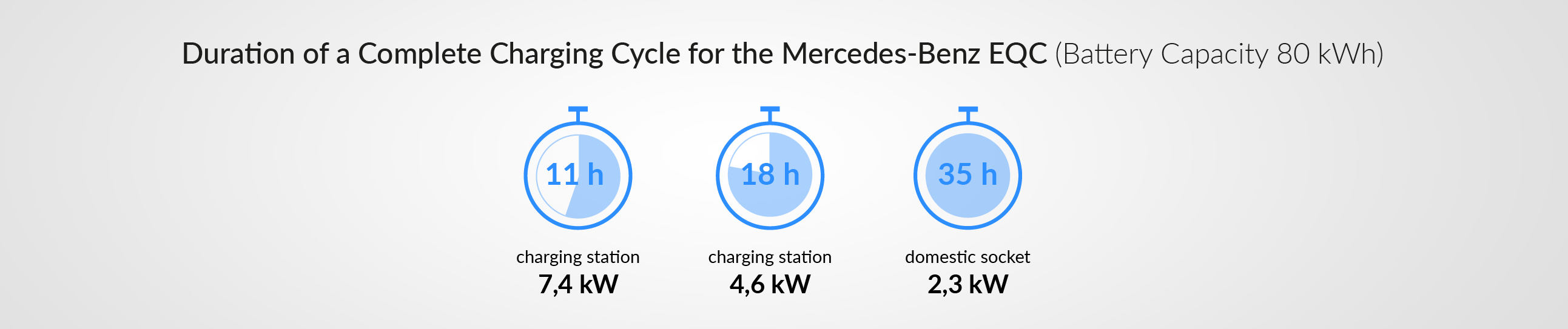 Charging time for your Mercedes-Benz EQC