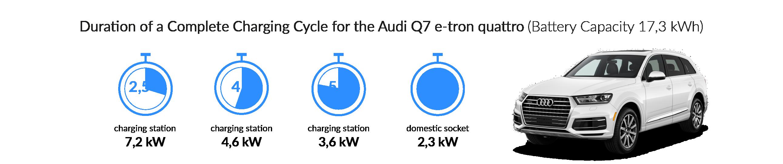 Charging time for the Audi Q7 e-tron quattro