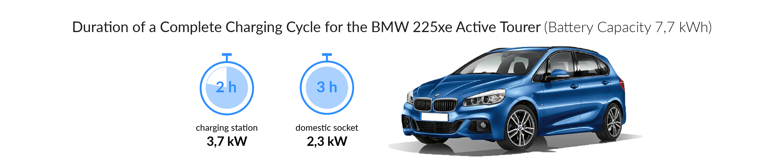 Charging time for your BMW 225xe Active Tourer