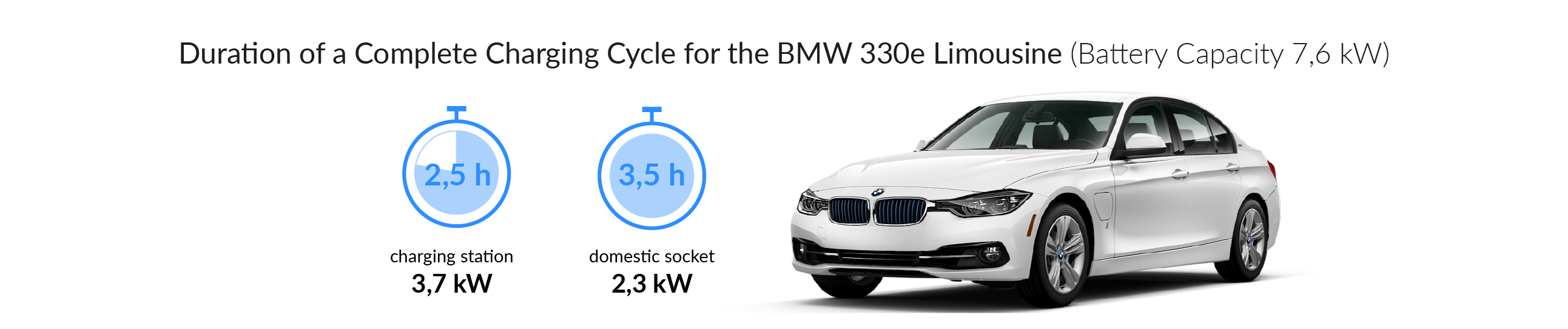 Charging time for your BMW 330e Limousine