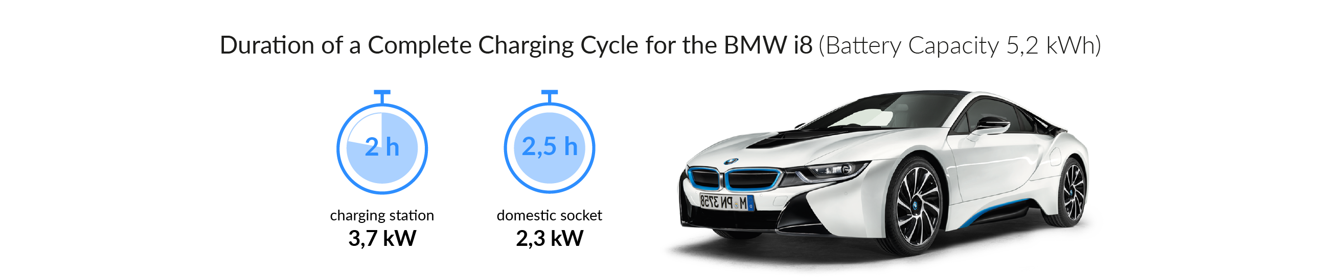 Charging time for your BMW i8