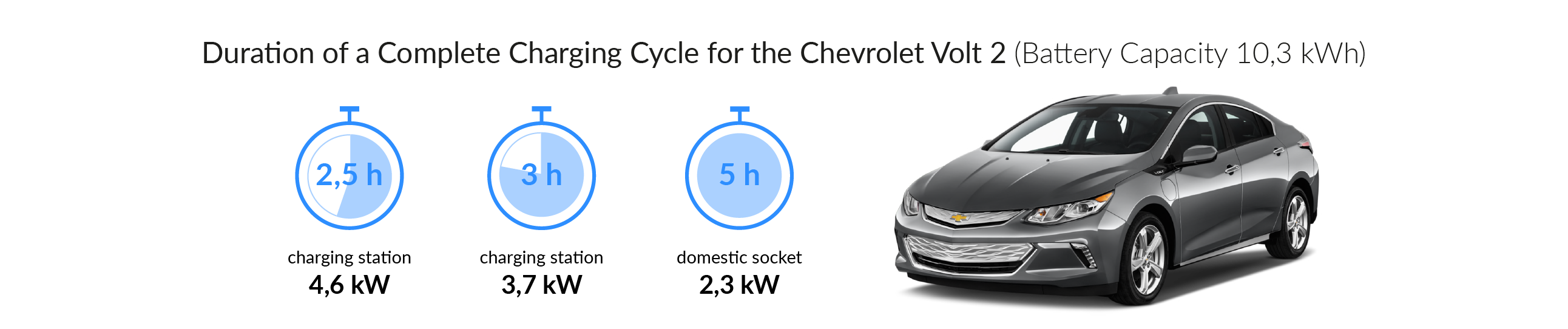 Charging time for your Chevrolet Volt 2