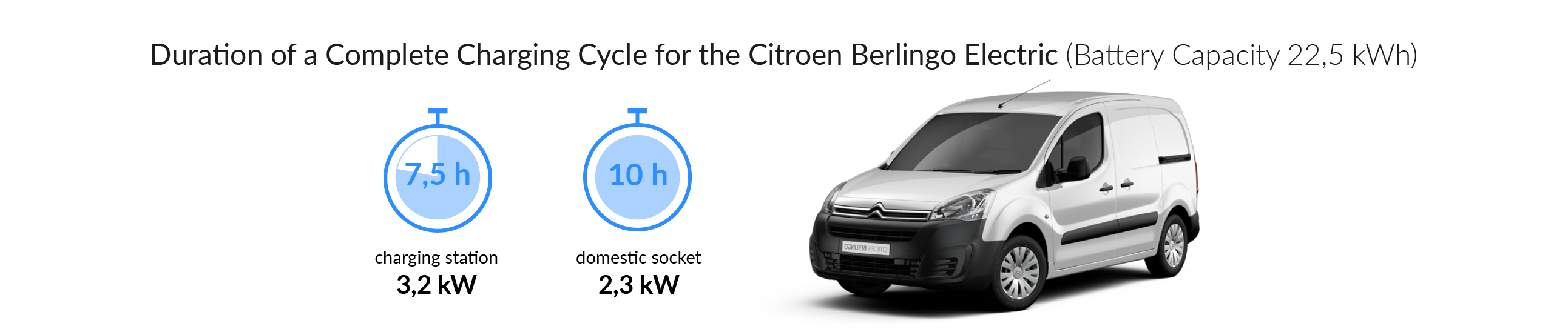 Charging time for your Citroen Berlingo Electric
