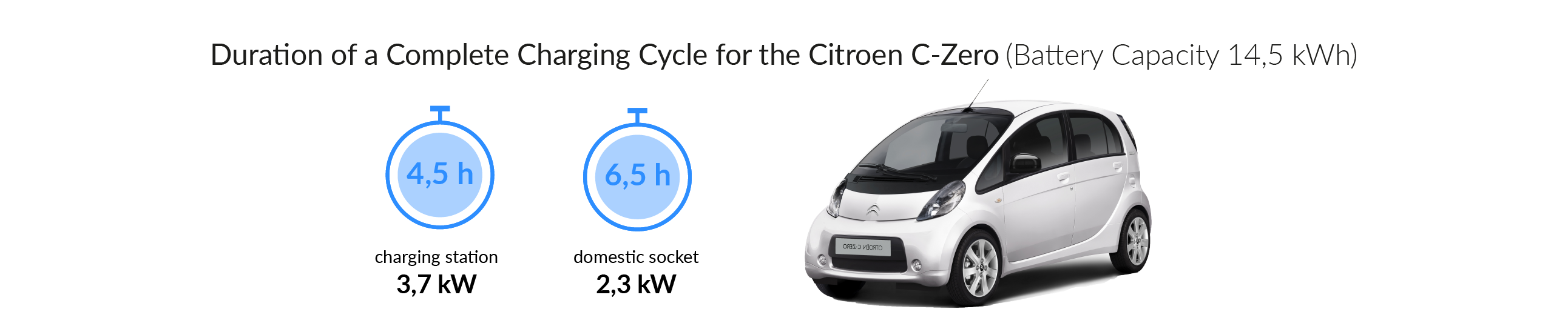Charging time for your Citroen C-Zero