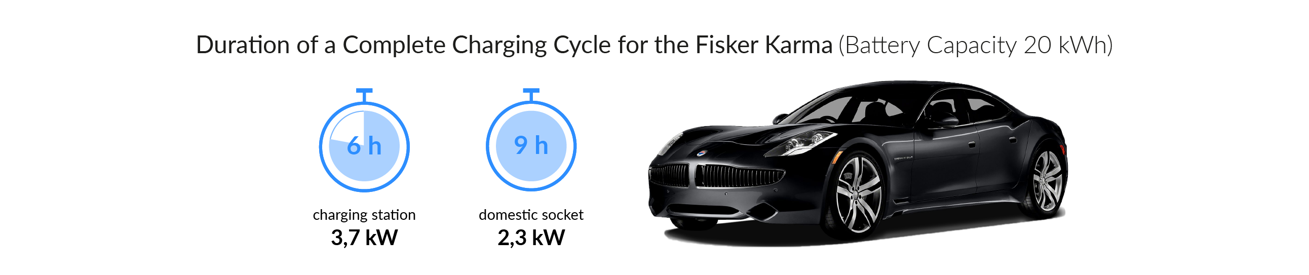 Charging time for the Fisker Karma