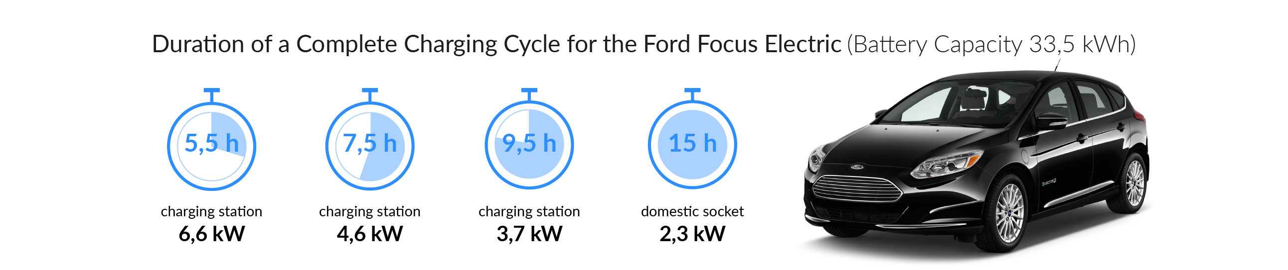 Charging time for your Ford Focus Electric
