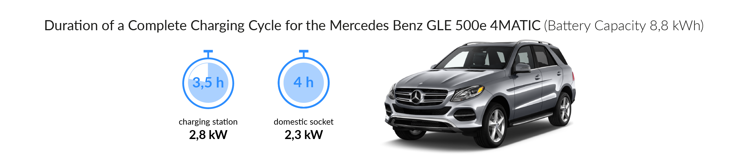 Charging time for your Mercedes-Benz GLE 500e 4MATIC
