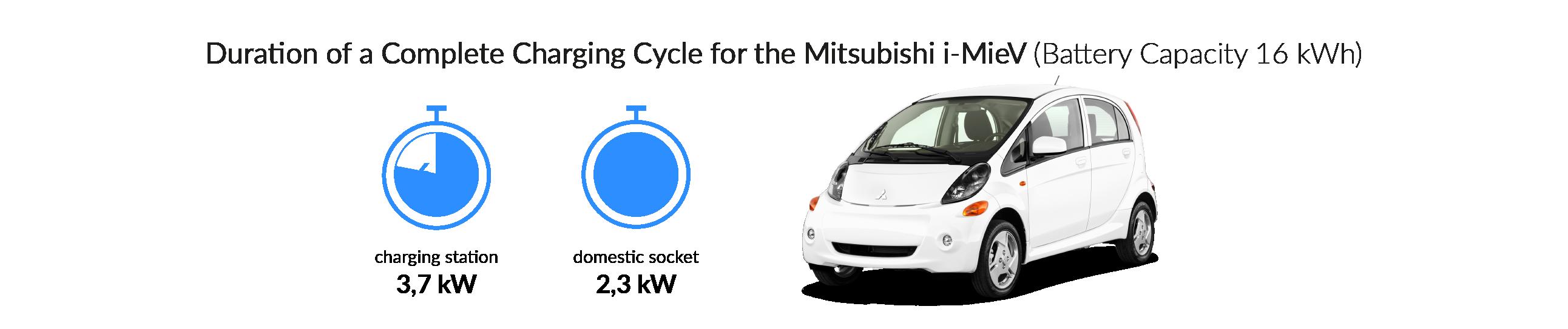 Charging time for your Mitsubishi i-MiEV