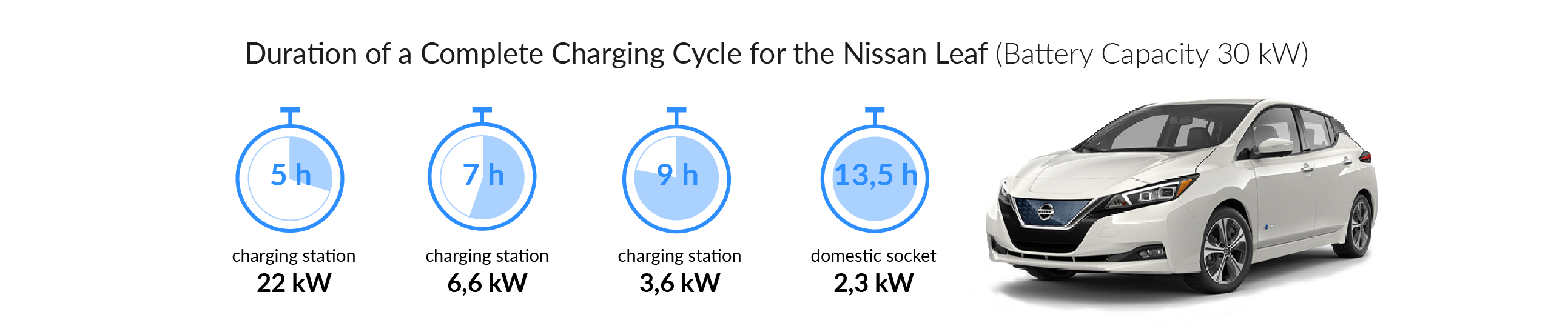 Charging time for your NISSAN LEAF