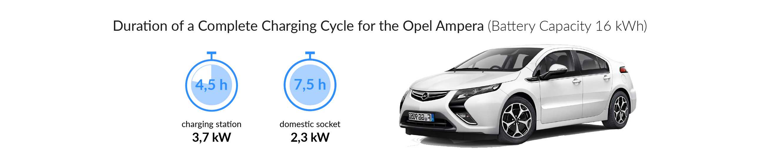 Charging time of the Opel Ampera