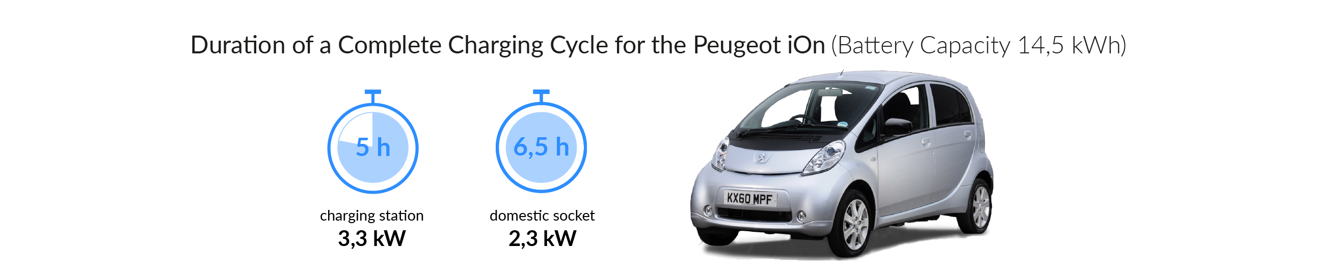 Charging time for your Peugeot iOn