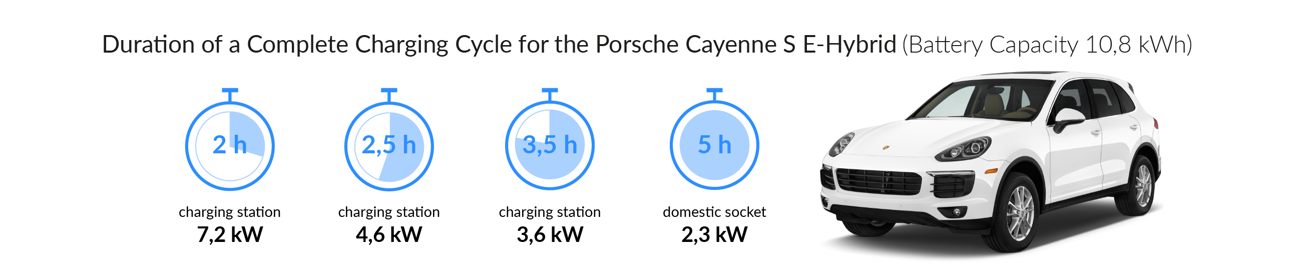 Charging time for your Porsche Cayenne S E-Hybrid