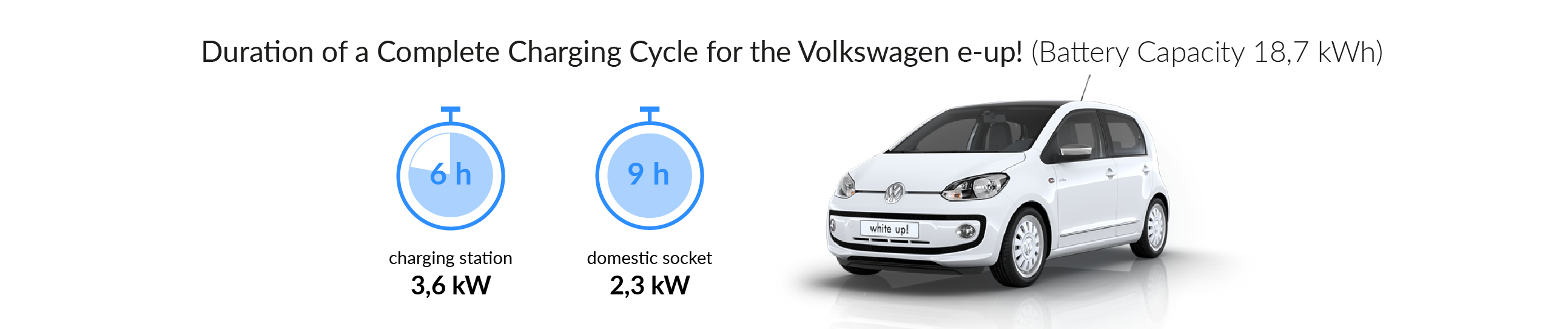 Charging time for your Volkswagen e-up!