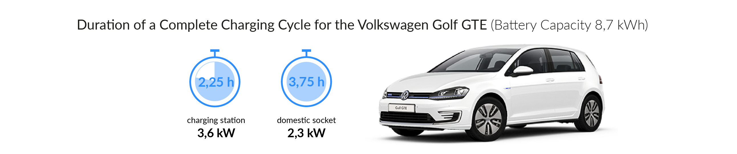 Charging time for your Volkswagen Golf GTE