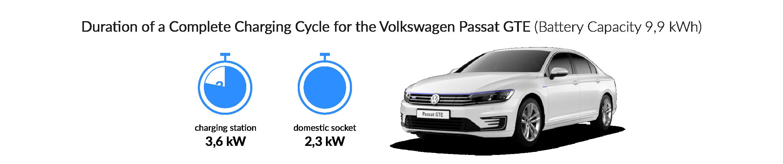 Charging time for your Volkswagen Passat GTE