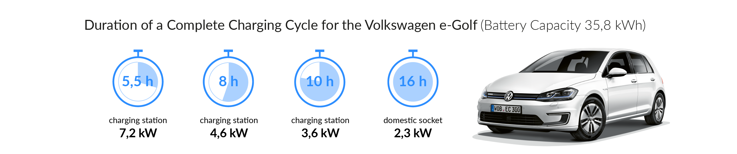 Charging time for your Volkswagen e-Golf