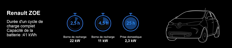 Temps de chargement Renault ZOE