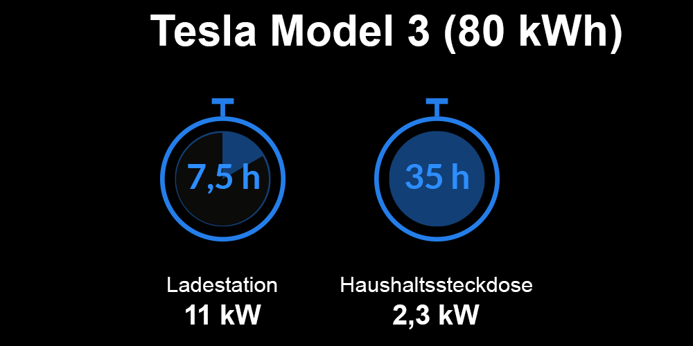 Ladezeiten Tesla Model 3